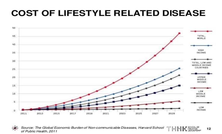 Cost of lifestyle related disease 2010-2029